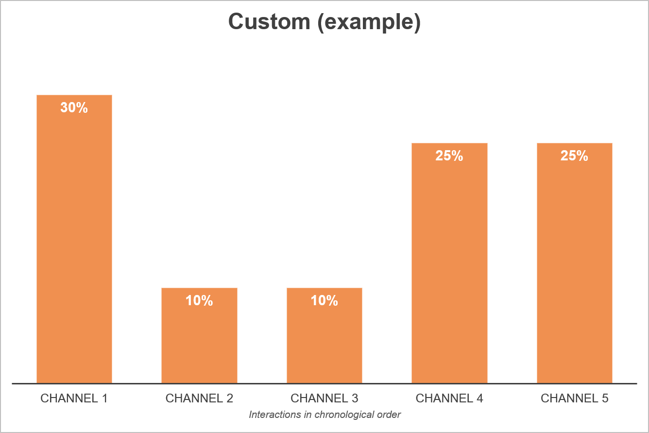 Custom Attribution Model