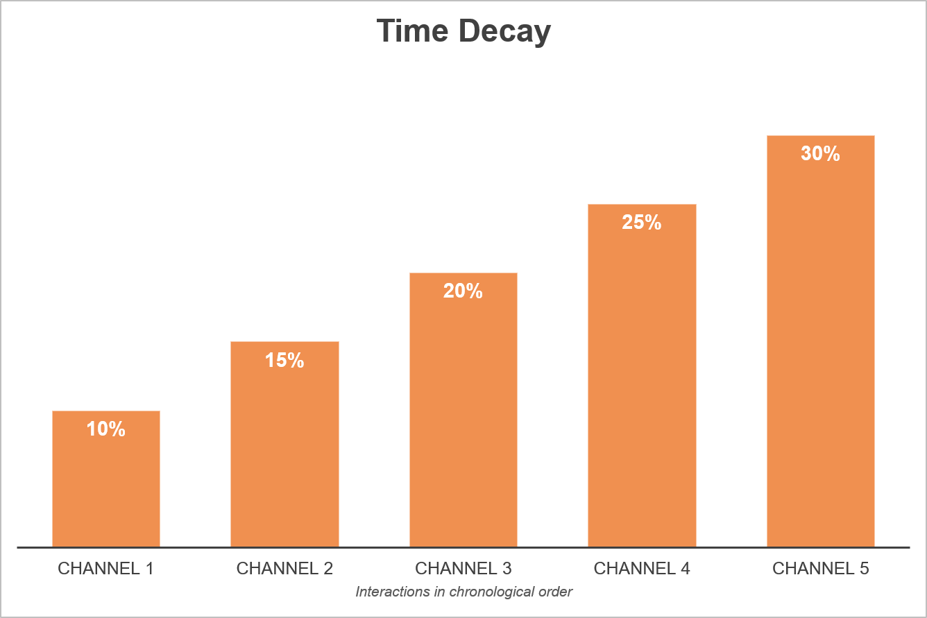 Time Decay Attribution Model