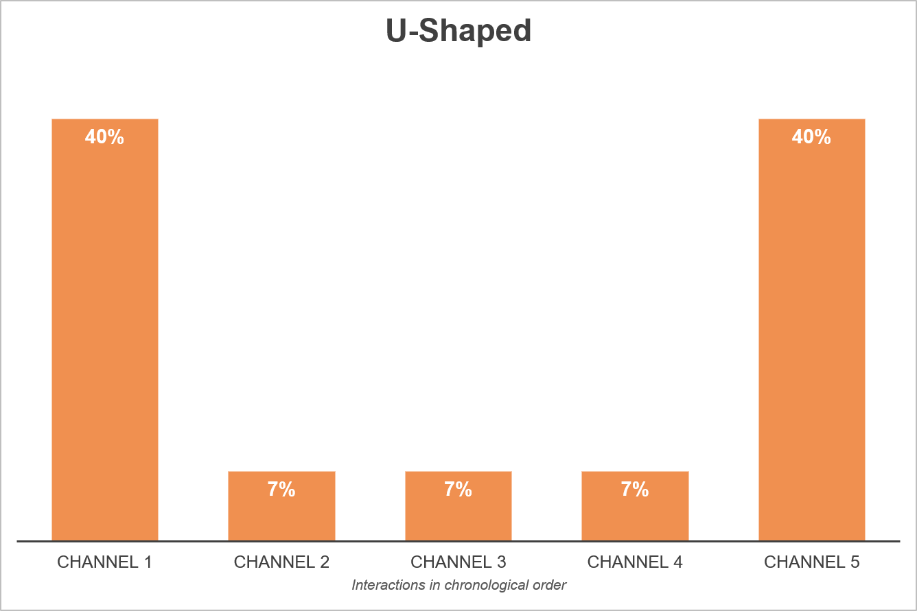 U-shaped Attribution Model