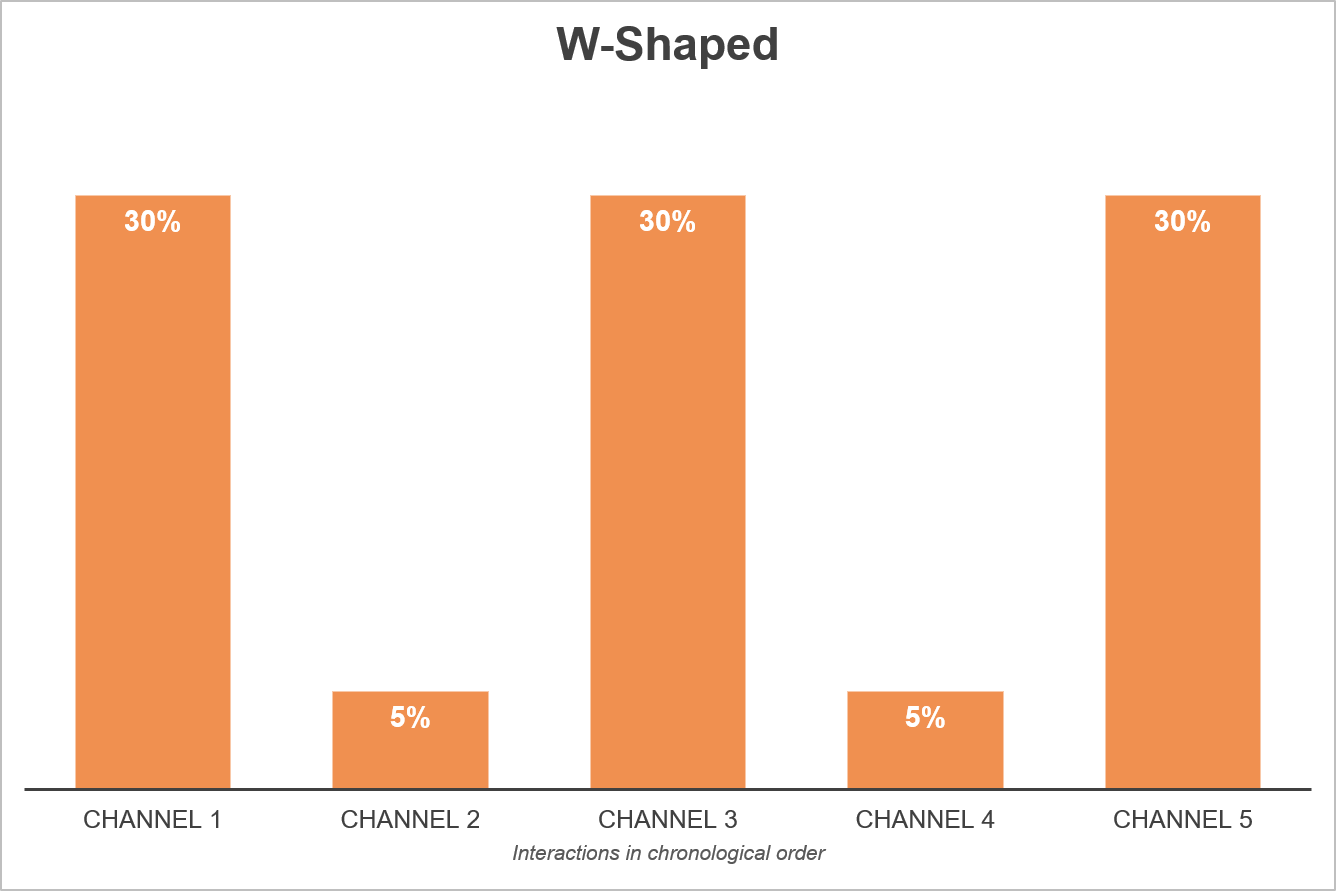 W-shaped Attribution Model