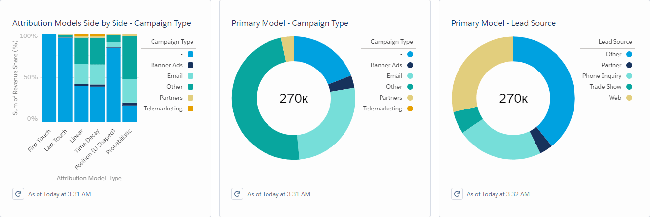 Astapor Marketing Attribution in Salesforce • Reporting and Analysis Dashboard